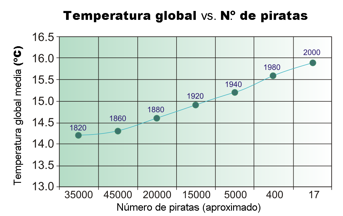 Gráfica en la que se muestra una respuesta lineal entre el número de piratas y el incremento de temperatura global.