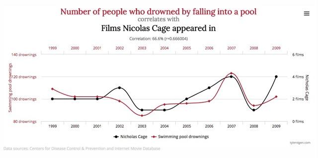 Gráfica en la que aparecen dos lineas. En una de ellas se relaciona el número de personas ahogadas en piscinas en los diferentes años y en la otra los films de Nicolas Cage. En 2007 se ve como ambas funciones presentan un máximo.