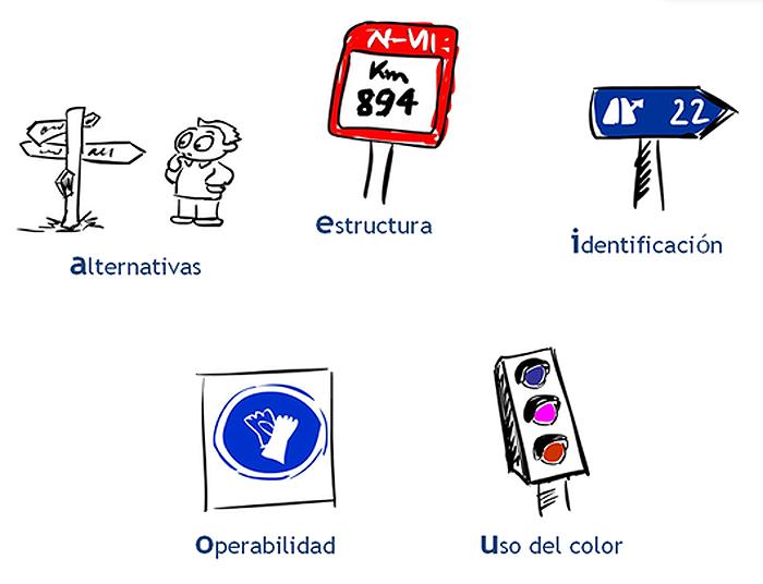 «El A-E-I-O-U de la accesibilidad» Fuente: http://ramoncorominas.com/talks/2016/buhardilla/dibus.htm