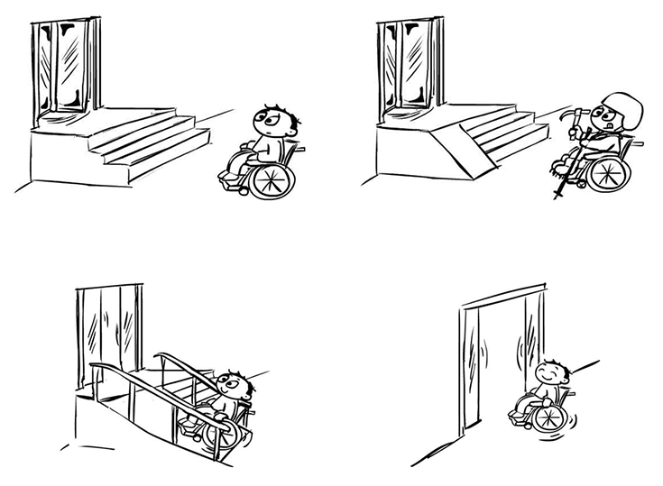 Aparecen cuatro dibujos. En el primero se ve una persona en silla de ruedas delante de unas escaleras que dificultan su acceso a un edificio. En el segundo el mismo individuo lleva casco y un piolet de escalador porque tiene enfrente una rampa con demasiada inclinación y una puerta giratoria. En el tercero sube satisfecho por una rampa poco inclinada y las puertas se abren automáticamente. En el cuarto entra triunfal y cómodamente por unas puertas que se abren automáticamente a ras de suelo.